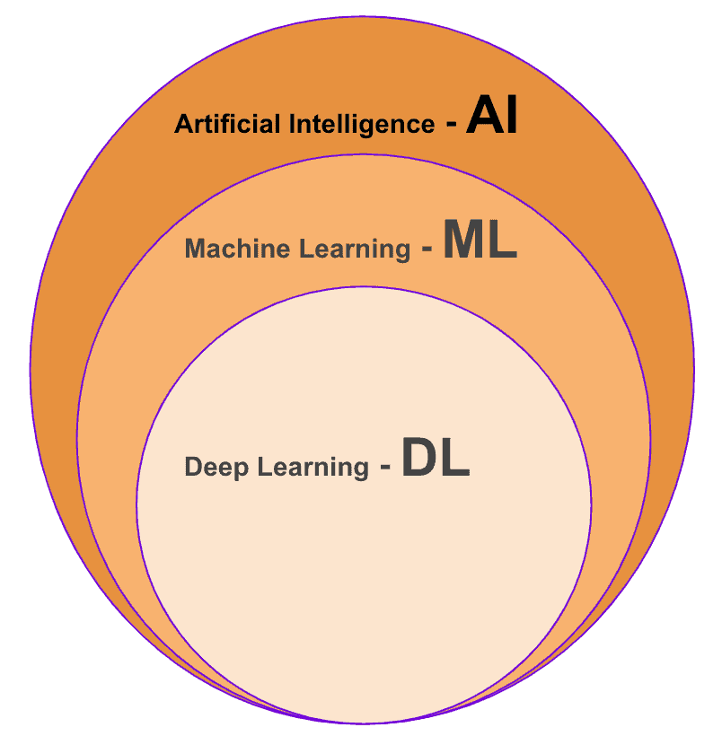 The difference between AI, ML, and Deep Learning
