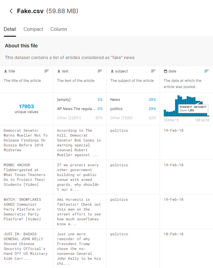 Raw data sourced from Kaggle