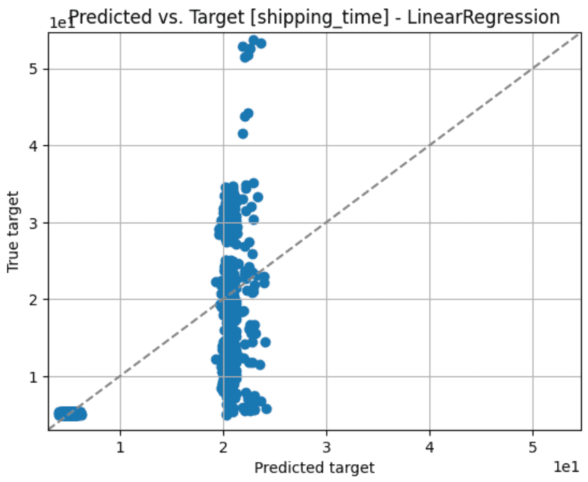 Predicted vs. Target using Linear Regression for overall model